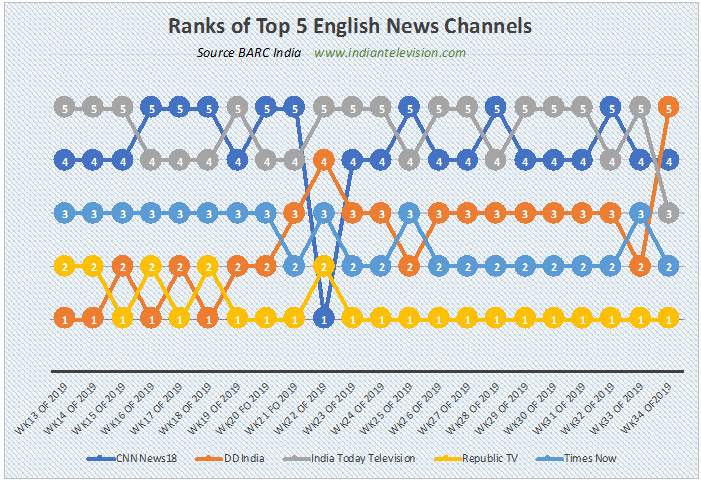 BARC week 34: DD India drops to fifth place in English news