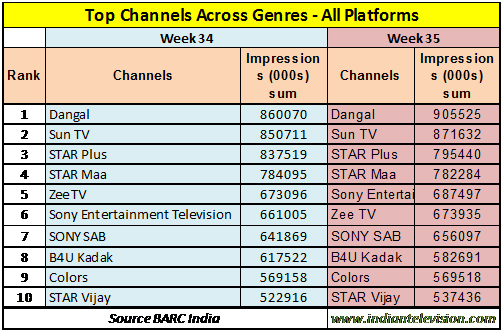 BARC week 35: Not much change in across genres lists