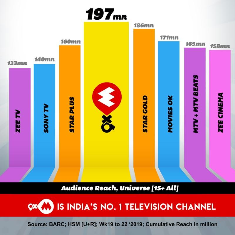 9XM is the no 1 television channel in India | Indian